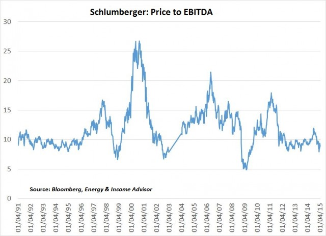 SLB Price to EBITDA