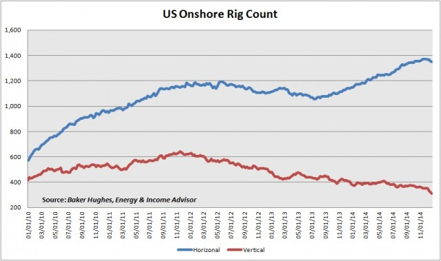 US Onshore Rig Count -- Vertical vs Horizontal