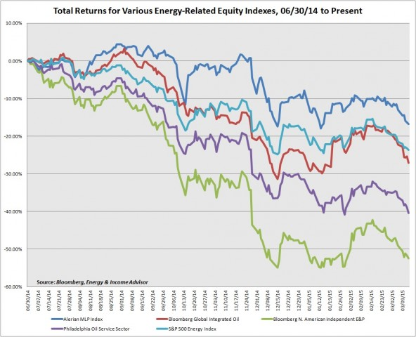 AMZ vs Other Energy Indexes