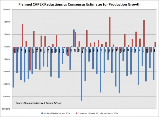 CAPEX vs Production Growth