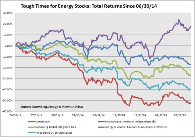 Energy Index Perfformance