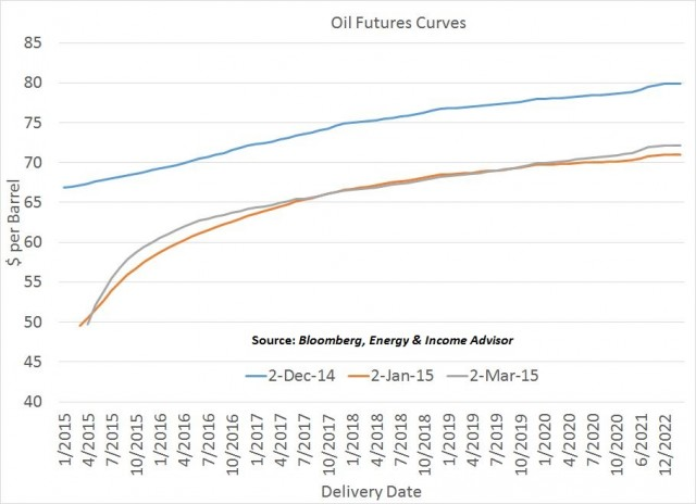 Oil Futures Curves