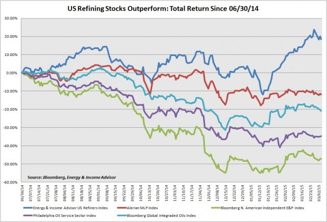 US Refining Stocks Outperform