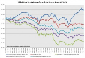 US Refining Stocks Outperform -- Small
