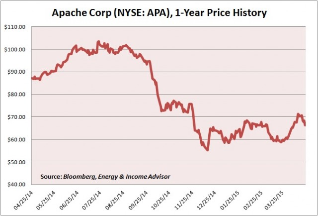 APA Price Graph