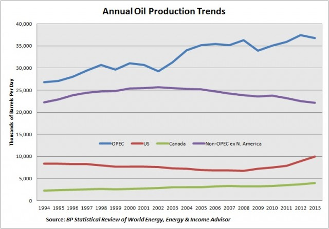 Oil Production Trends