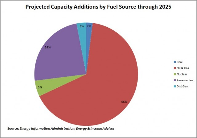 Projected Capacity Additions by Fuel throigh 2025