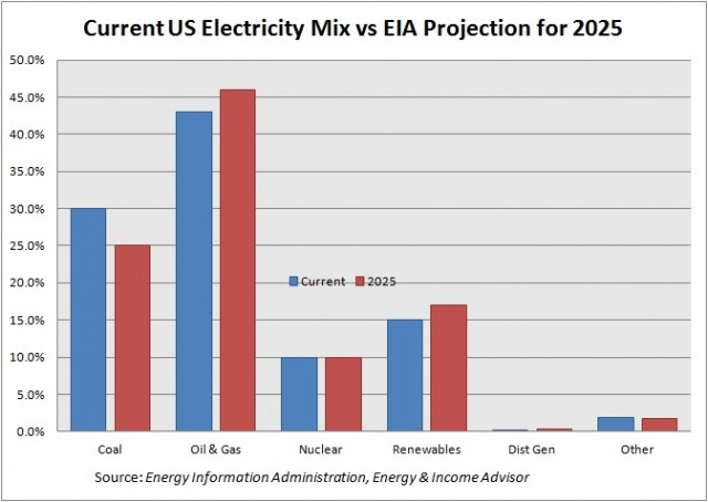 US Electricity Mix Current vs EIA Projection for 2025
