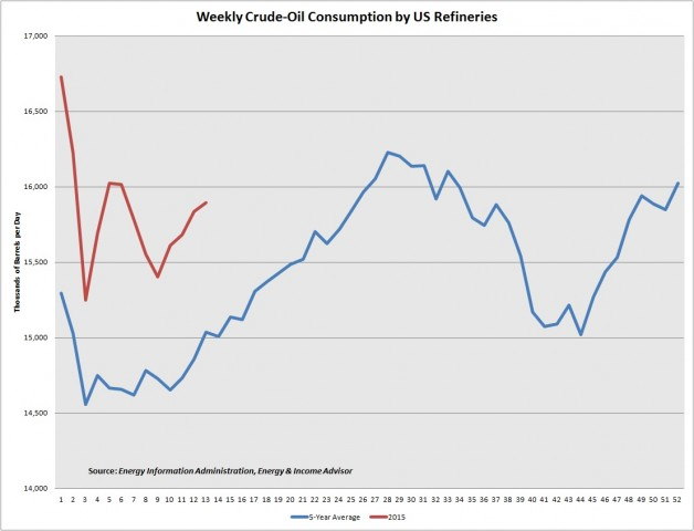US Refineries -- Weekly Oil Consumption