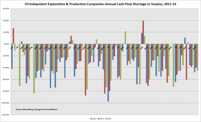US Upstream Cash Flow Shortage
