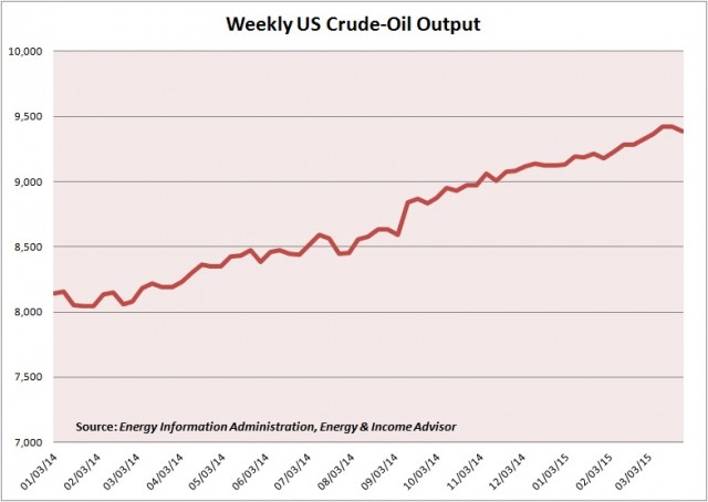 Weekly US Oil Output