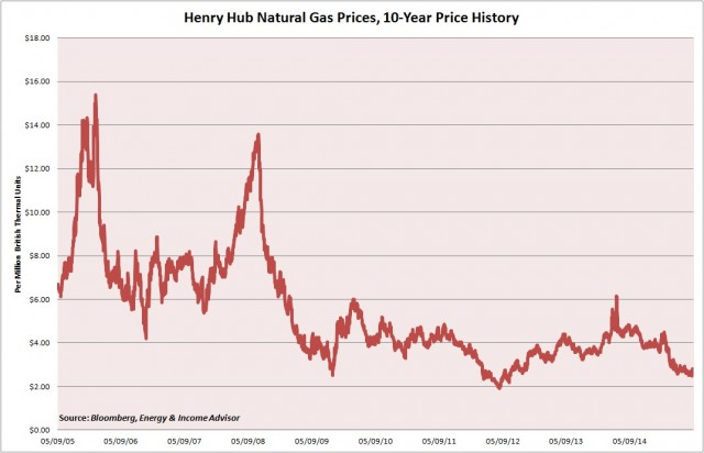 NatGas Prices