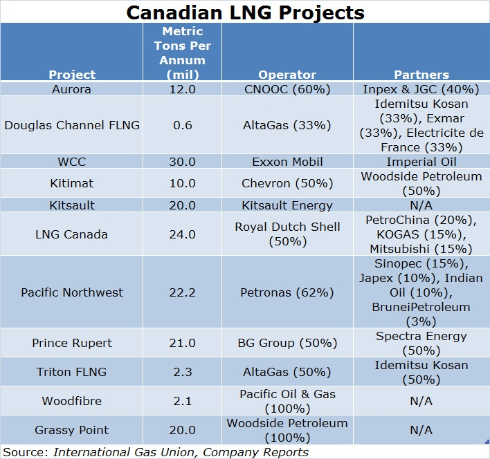 Canadian LNG Projects Table