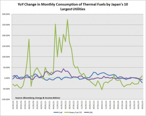 FEPC Thermal Fuel Consumption YoY Change