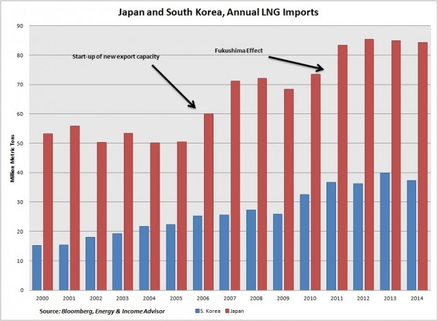 Japan SK Annual LNG Exports