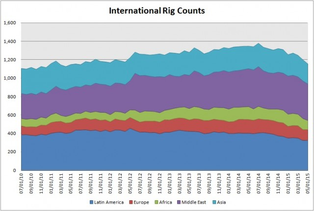 International RIg Counts
