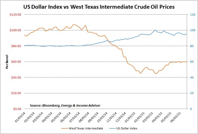 US Dollar Index vs WTI