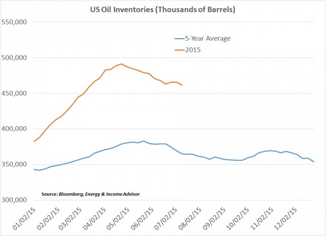 US Oil Inventories vs 5-Yr Avg