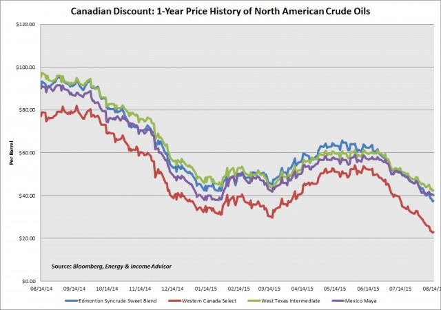North American Crude Prices