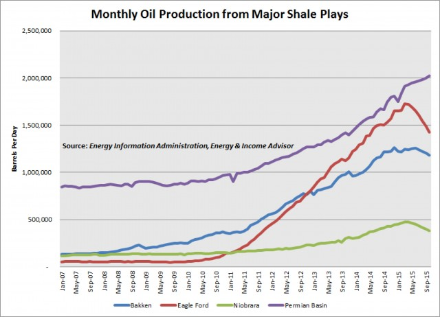 Oil production 4 shale plays