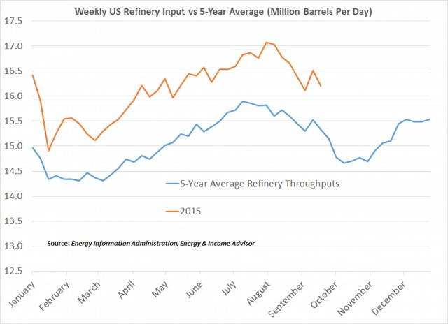 US Refinery Inputs vs 5 Year Avg Elliott Gue