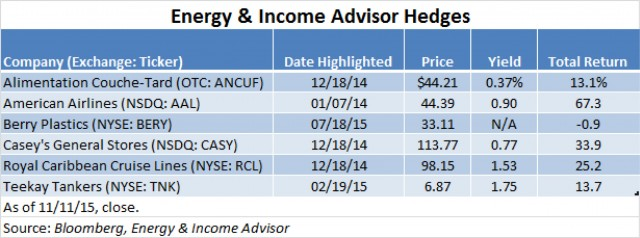 EIA Hedge Table