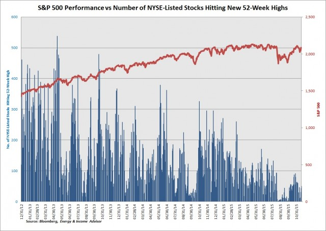 SPX NYSE Stocks High
