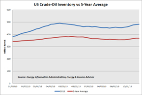 Oil Inventory Small