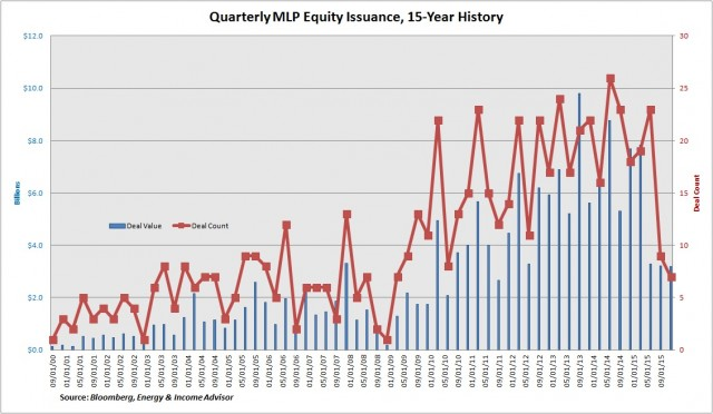 Quarterly MLP Equity Issuance