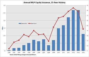 MLP Equity Issuance 2000-15 -- SMall