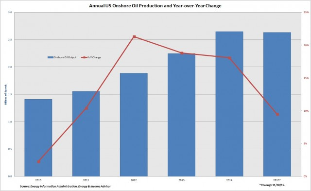 US Annual Onshore Oil Production and YoY Change