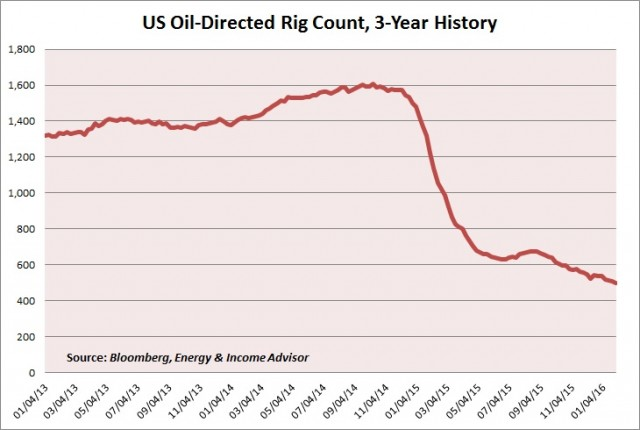US OIl Rigs
