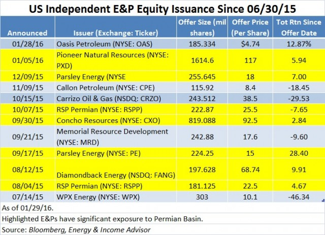 US Upstream Equity Issuance