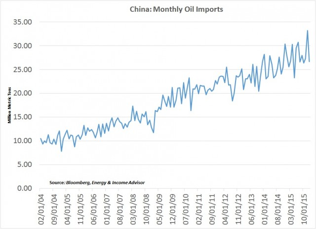 China Monthly Oil Imports