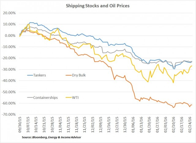 Shipping STocks and Oil