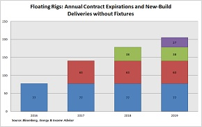 Floating Rig Contract Expirations by Year -- Small