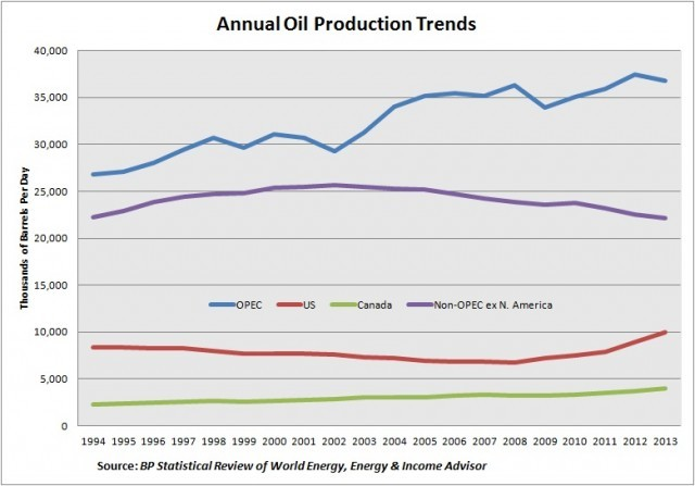 Oil-Production-Trends-640x447