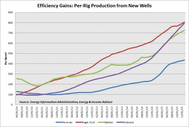 Per Rig Production from New Wells