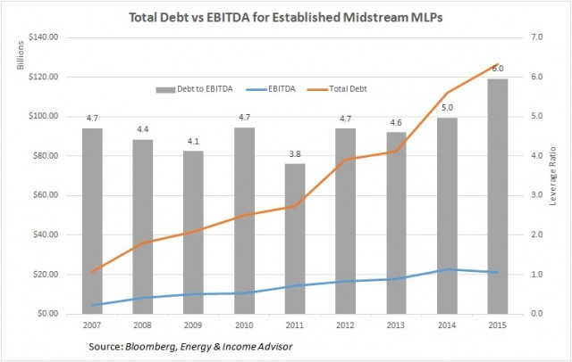 Established MLP Debt to EBITDA