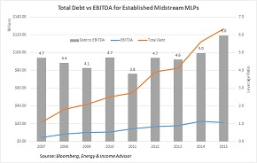 MLP Aggregate Debt to EBITDA -- Small