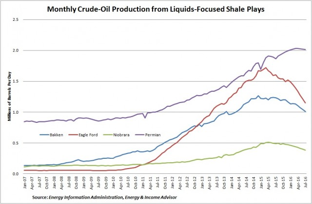 Production by Shale Basin