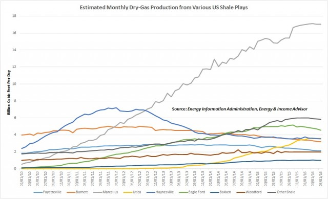 US Dry Gas by Play