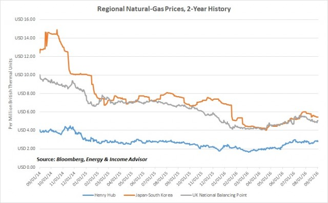 Regional LNG Prices 14-16