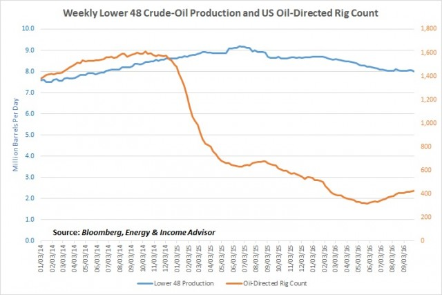 Lower 48 Oil Production and US Rig Count