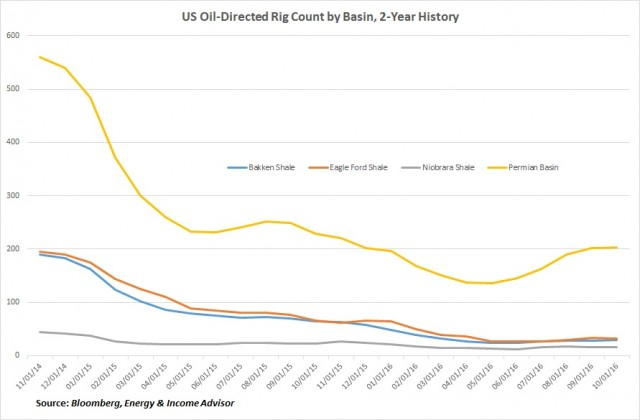Oil Directed Rig Count by Basin