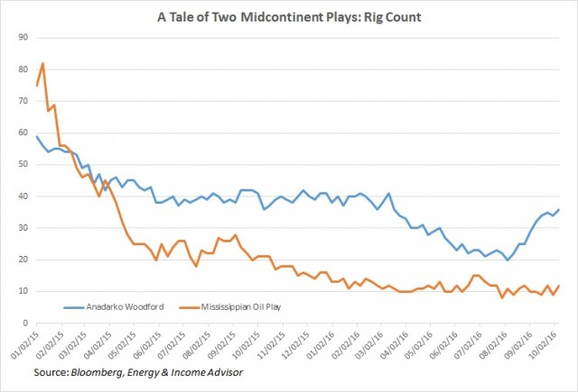 SCOOP - STACK Rig Count vs Mississippian