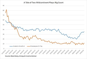 SCOOP - STACK Rig Count vs Mississippian -- SMALL