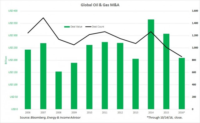 global oil and gas ma