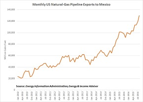 NatGas Pipeline Exports to Mexico Small