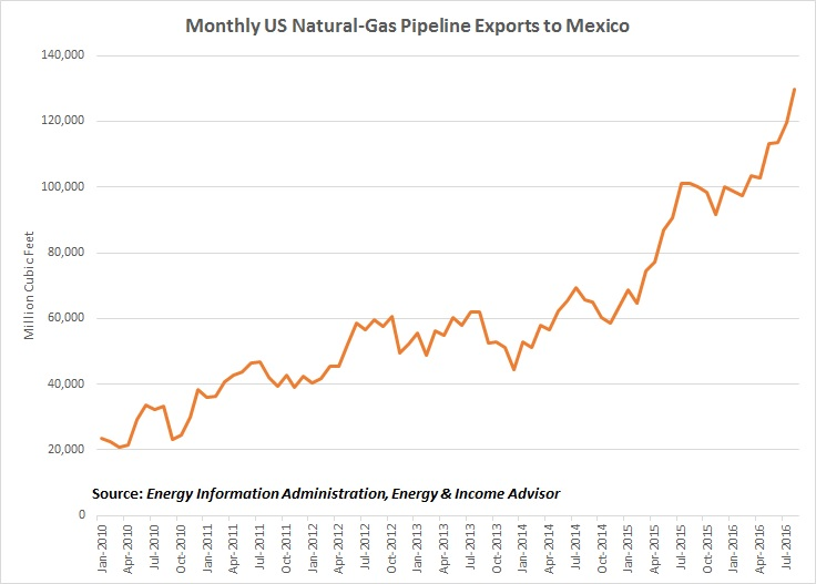 NatGas Pipeline Exports to Mexico